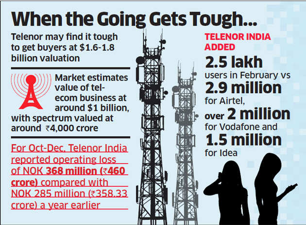 With no 3G or 4G services and limited presence, Telenor may exit India telecom business