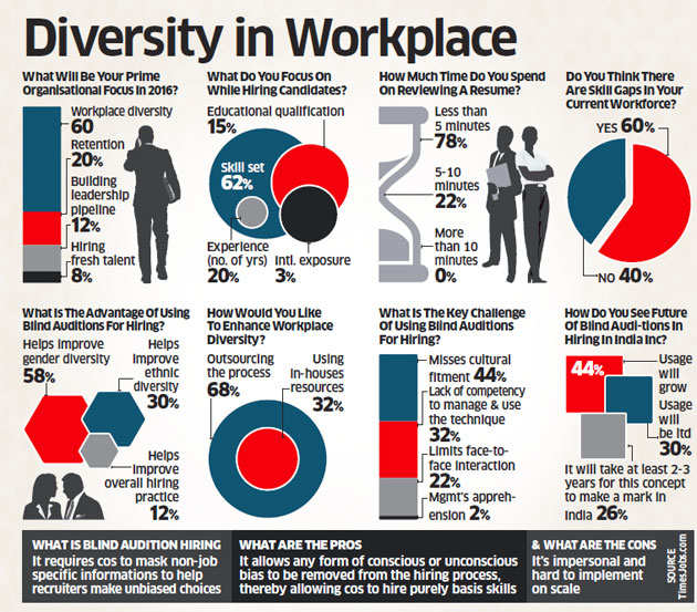 How Can We Beat Unconscious Gender Bias In The Workplace?