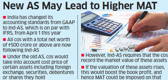 Ind-AS to raise June quarter tax liabilities by 20%
