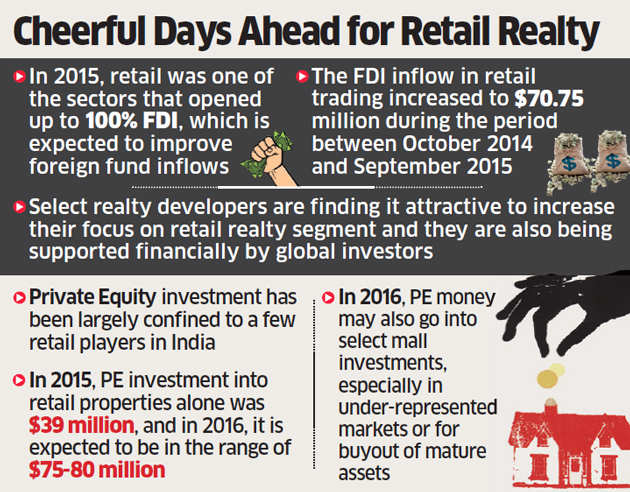 Retail real estate sector may look forward to more cheerful 2016