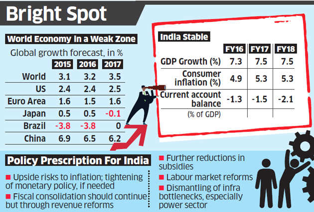 India still fastest-growing economy in world gripped by ...