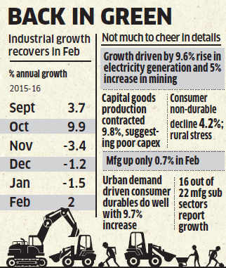 IIP takes U-turn to rise 2% in February, kindles turnaround hopes