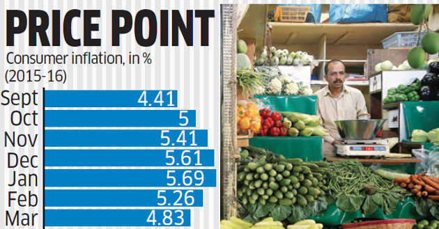 Inflation hits 6-month low on cheaper vegetables, pulses