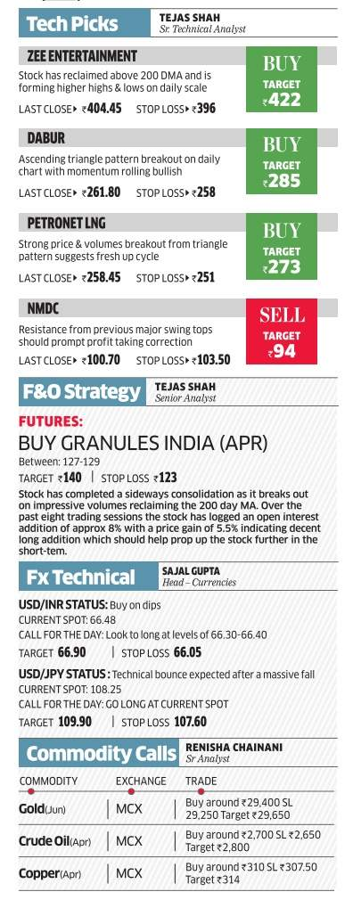 Day trading guide by Edelweiss - The Economic Times