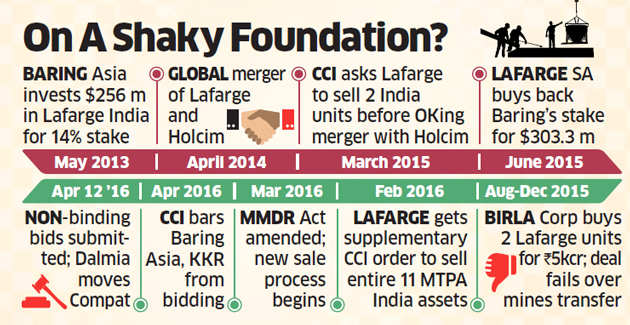 Lafarge India sale stuck as CCI role comes under lens in Compat