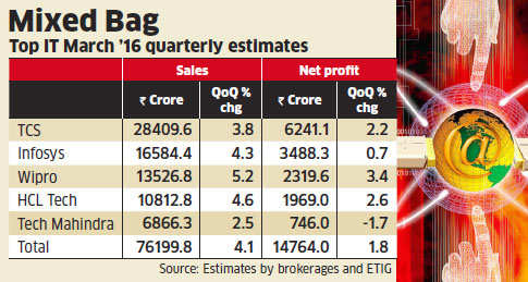 IT's big 5 expected to report better numbers in rupee terms