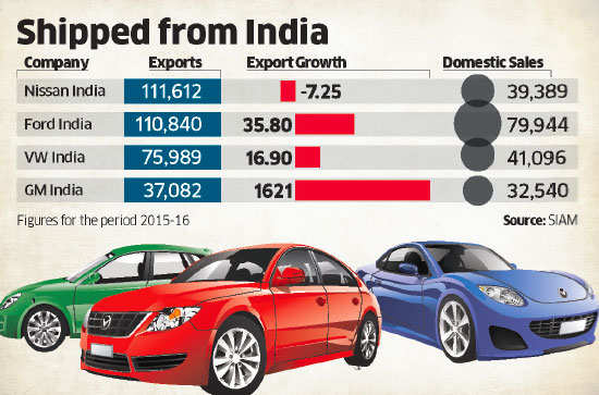Global Auto Companies Like Nissan Ford Volkswagen In India Ride On