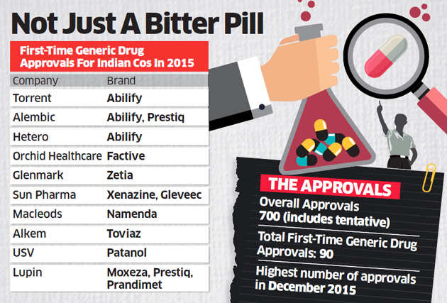 Despite being on rough end, annual report from US FDA's OGD shows Indian firms won key approvals in 2015