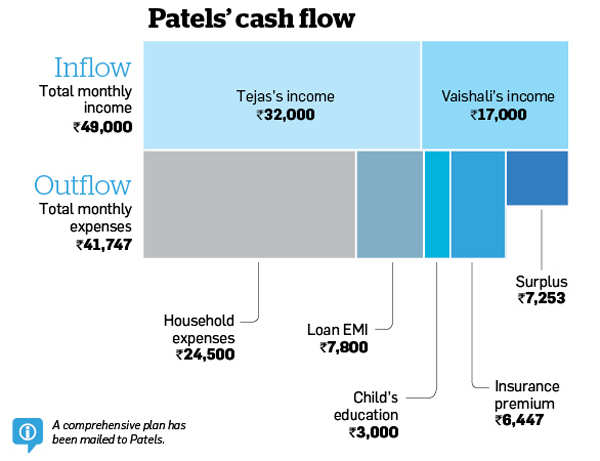 Patels need to revamp insurance portfolio, increase equity exposure to meet goals