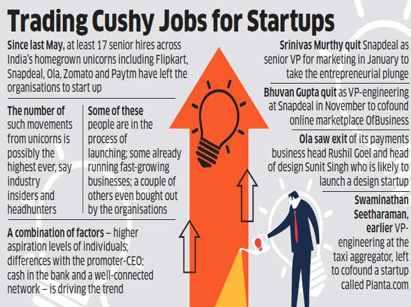 Top executives from Flipkart, Snapdeal, Ola and Paytm quit companies to start own ventures
