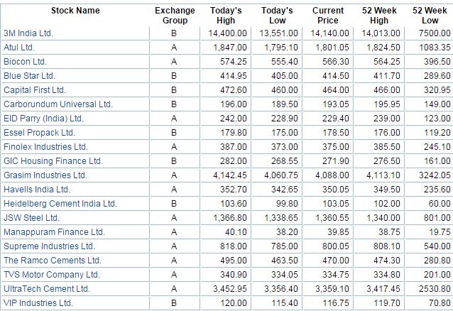 today market price