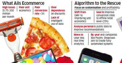Online marketplaces depending on algorithms to crunch data on online marketplaces depending on algorithms to crunch data on customer behaviour forumfinder Image collections