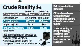Crude oil: India's dependence on crude oil imports on rise as