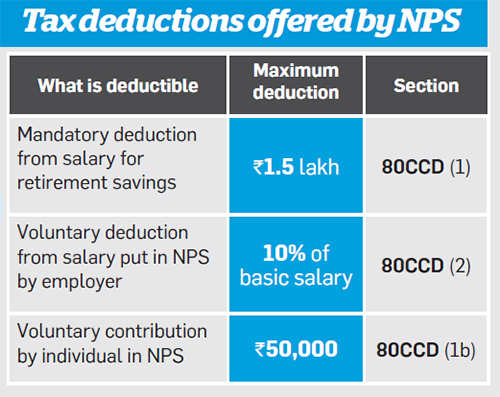 NPS tax benefit: Experts differ on how to claim additional ...