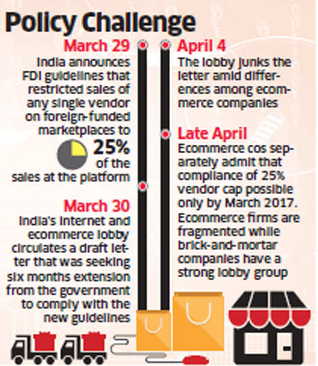 Ecommerce companies like Flipkart, Amazon may fail to meet vendor sales norm this year