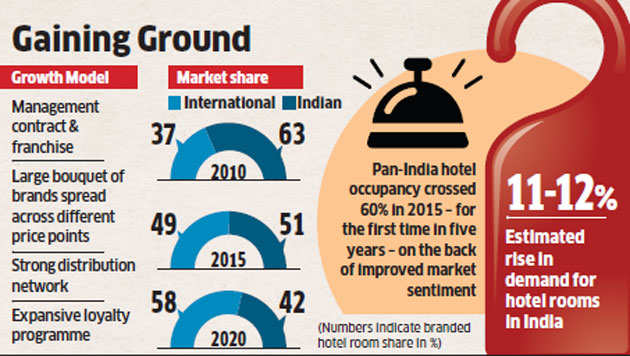 International hotel chains like Marriott, Starwood looking to scale up properties in India