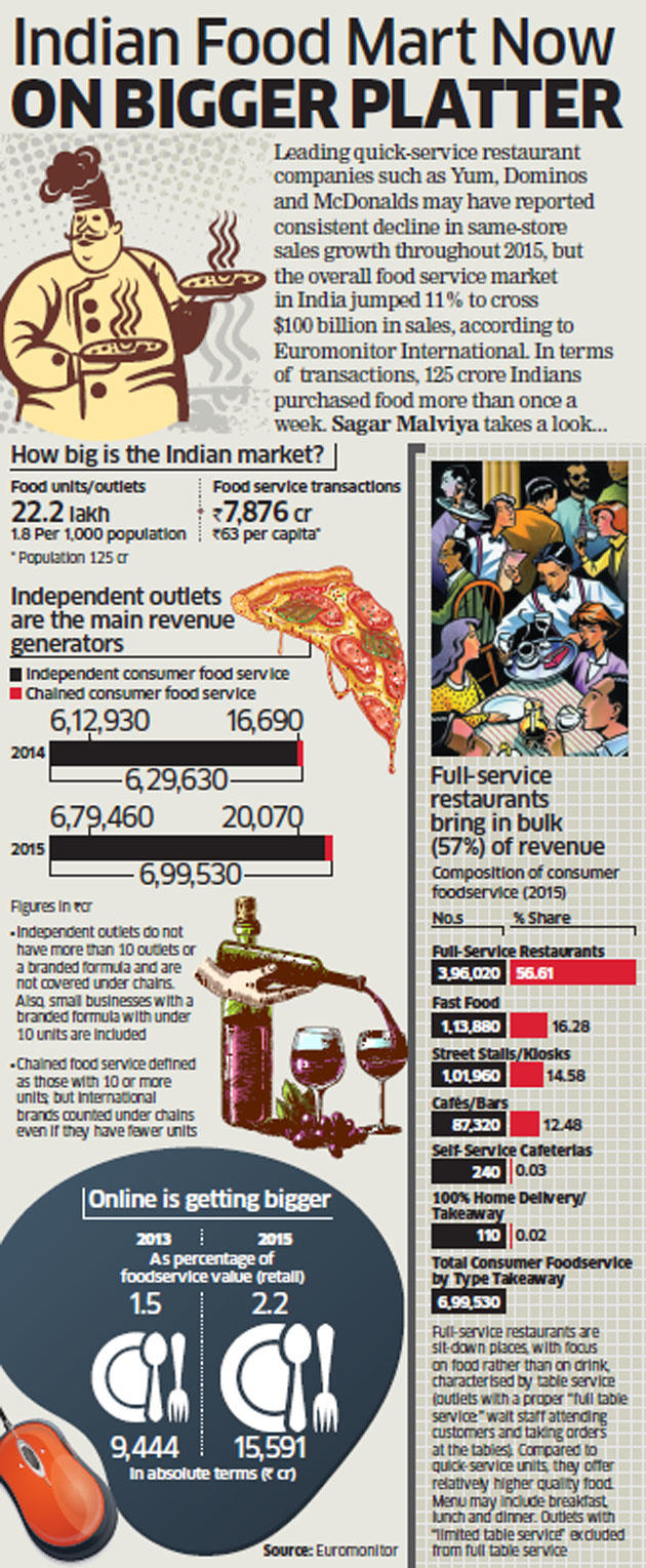 Indian food service market jumped 11% to cross $100 billion sales in 2015