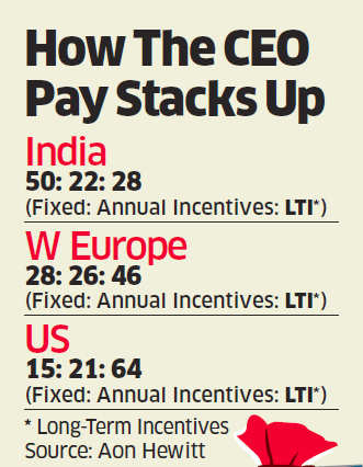 As companies get performance-driven, India Inc CEOs could soon lose comfort of fixed pay