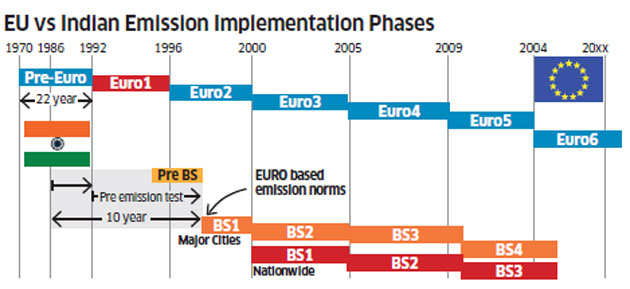 Hasty introduction of Euro VI fuel norms triggers a slugfest between automakers, oil companies