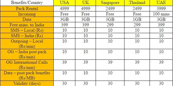 Airtel launches international roaming packs with unlimited incoming