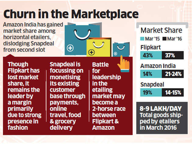 e076295a2 Amazon pips Snapdeal to become India s 2nd largest online marketplace after  Flipkart