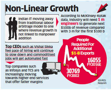 Automation raises Indian IT industry's productivity; firms like Infosys, TCS likely to see lower hiring