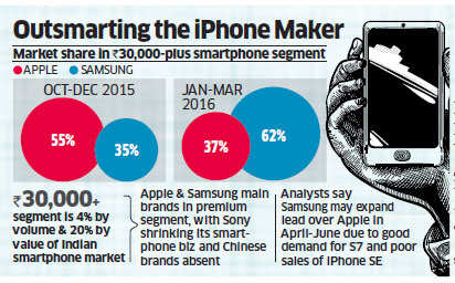 Samsung outpaces Apple to emerge as leader in India's premium smartphone segment
