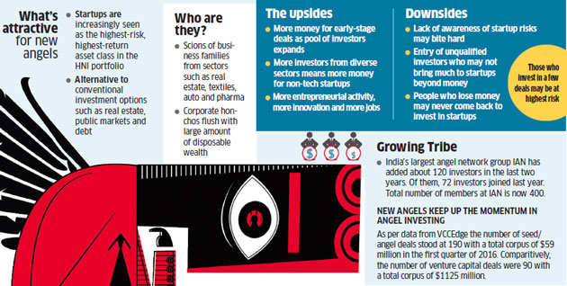 Fresh breed of rich individuals invest in startups to compensate for venture funding slowdown