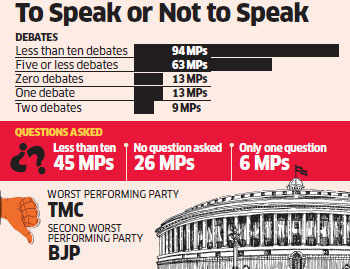 Many first-time MPs believe silence is golden in the Lok Sabha