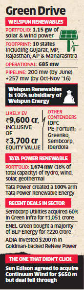 Tata Power set to buy Welspun's wind, solar assets valued at $1.45 billion