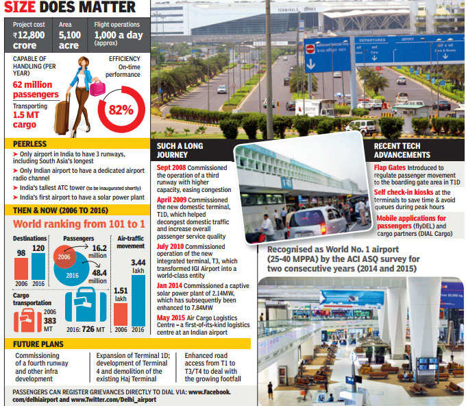 How IGI Airport moved from 101 rank to world's best