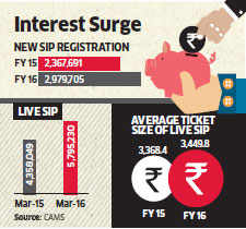 SIPs gain popularity as MF investors pin hope on recovery