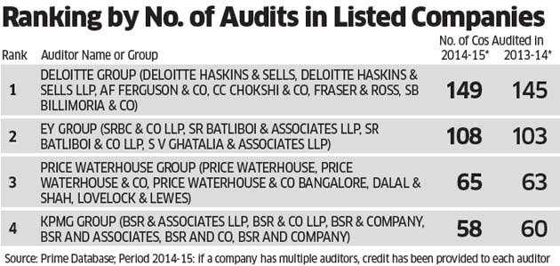 Audit rotation to make big networks like EY, Deloitte, PwC
