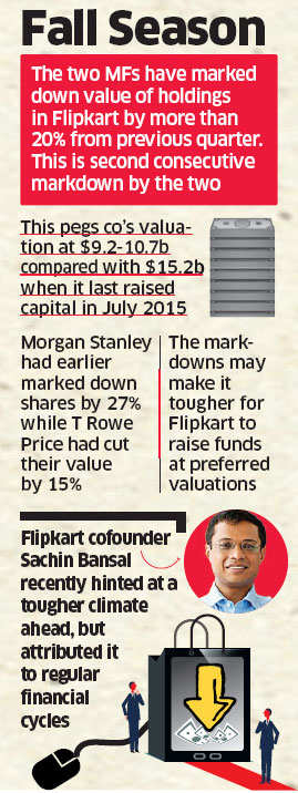 Flipkart stake marked down 20% further by 2 investors