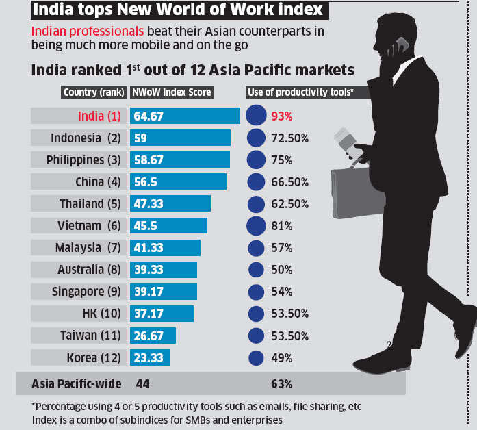 Indians most willing to adapt to changing workplace: Study