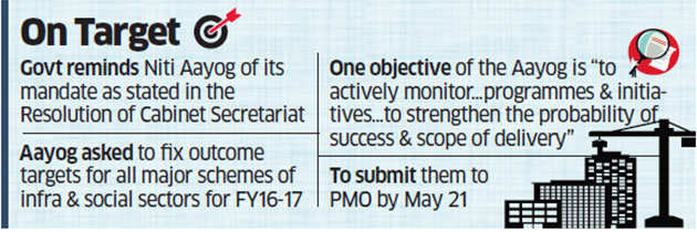 Centre asks Niti Aayog to fix up monthly targets for ministries for all major schemes