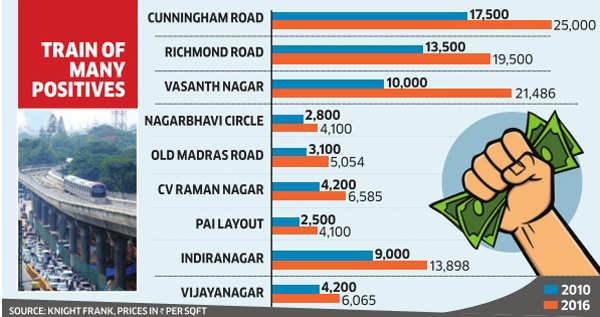 Realty prices go north along metro corridor in Bengaluru
