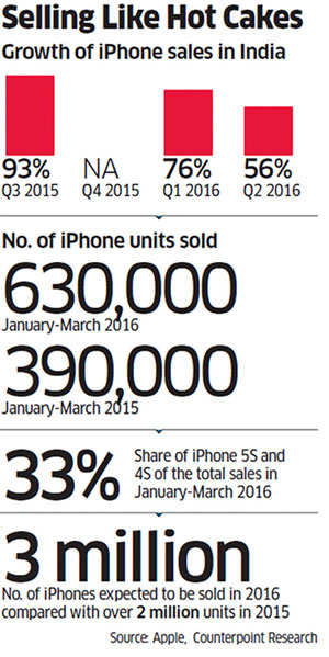How Apple iPhone sales in India defy an old stereotype
