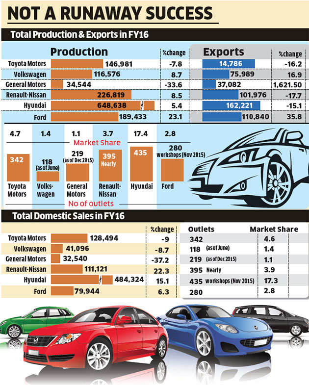 Why world's biggest automobile players have failed to win