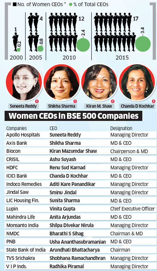 It's a slow rise to the top for women CEOs in India