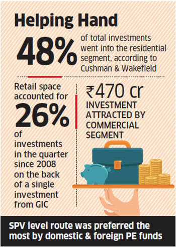 Private equity investments in realty rise 40 per cent to Rs 3,840 crore in March quarter