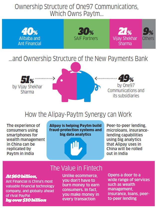 Fintech operation will be many times bigger than ecommerce: Paytm's Vijay Shekhar Sharma