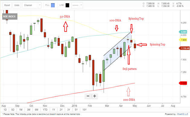 Tech View: Nifty50 made 'Spinning Top' pattern on weekly charts; here's why 7,800 is an important level
