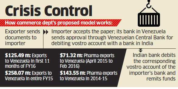 India looking at Iran-like solution for $100m million payment crisis with Venezuela