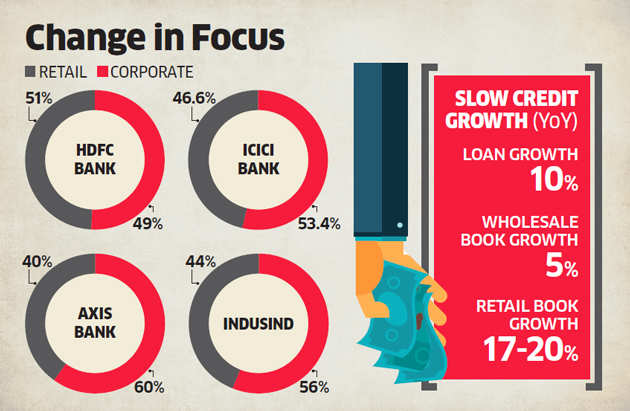 Rising corporate loan defaults force banks like ICICI Bank and Axis Bank to step up retail lending