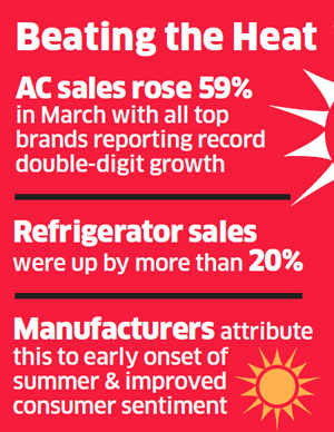 AC, refrigerator sales hit 5-year high in March, signal return of discretionary spending