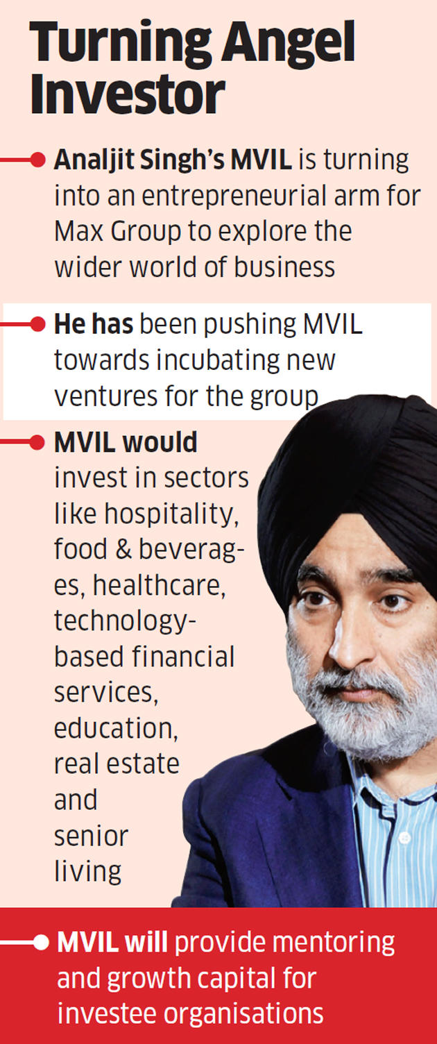Max Ventures to enter hospitality space with Azure stake buy, commits Rs 33.5 crore investment