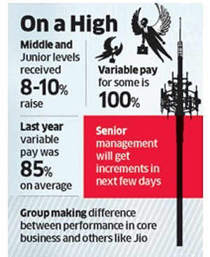 RIL gives 8-10% hike to 20,000 junior & mid-level managers, 100% bonus to some