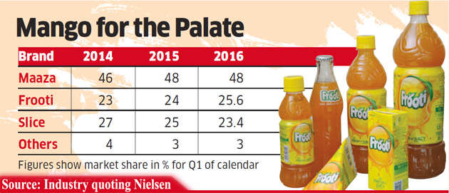 Parle Agro's Frooti beats PepsiCo's Slice to win back no. 2 slot after a decade