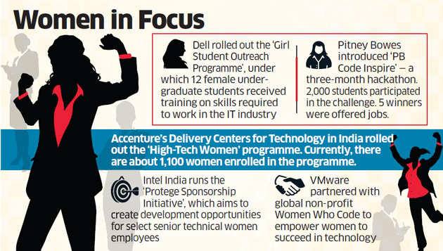 Companies like Dell, Accenture and Intel introduce initiatives for women in tech roles